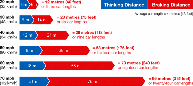 overall stopping distances for cars and information for learner drivers in the uk motorcycle skills test diagram illinois motorcycle road test diagram